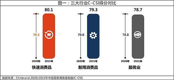 2021年中国顾客满意度指数(C-CSI)研究成果发布