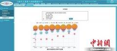 """中国儿童重大疾病数据合作应用中心有了""""上海模式"""""""